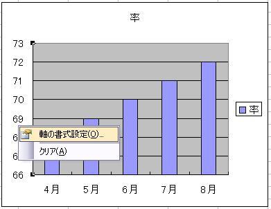 エクセルでグラフの任意の一部分だけを表示させる設定方法