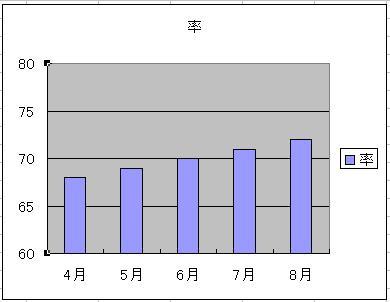 最小値と最大値を設定したグラフ