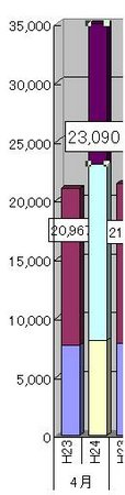 合計を含んだ頭でっかちの積み上げ棒グラフ