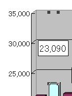 棒グラフの合計額部分を非表示にし、値だけを表示させます。